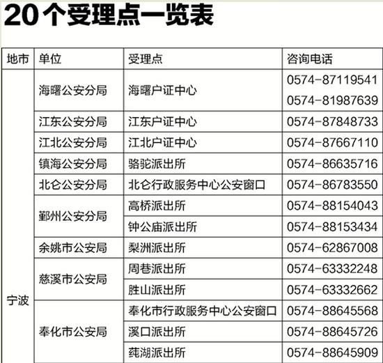 11省市居民可在宁波办身份证 受理点增至20个