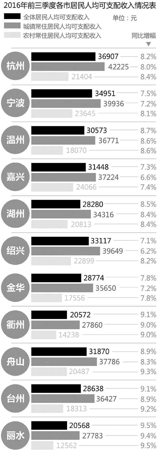 2017年浙江发展报告发布
