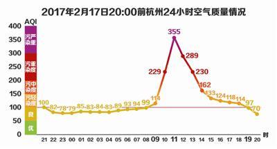 污染带跟着冷空气来杭州逛了一圈