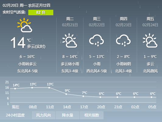 杭州本周天气
