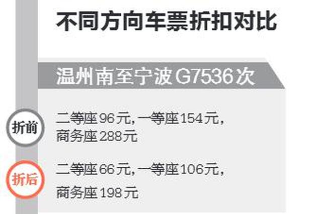 下月起宁波至上海杭州温州方向动车票有折扣