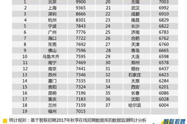 白领求职调查报告:杭州8301元