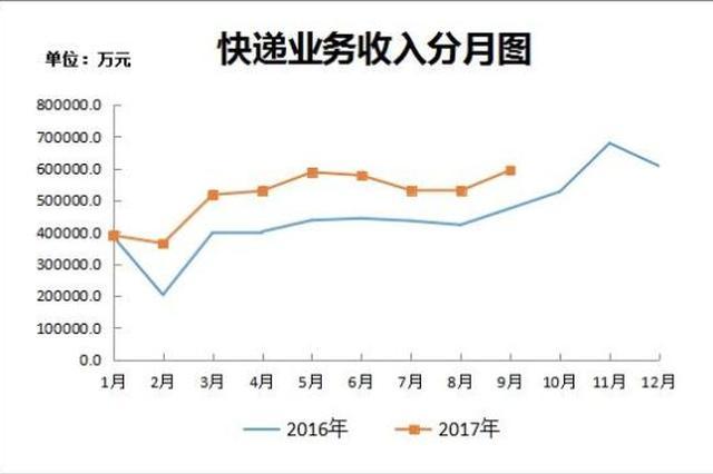 浙2017前3季度快递业务收入462.1亿 同比增长28.4%