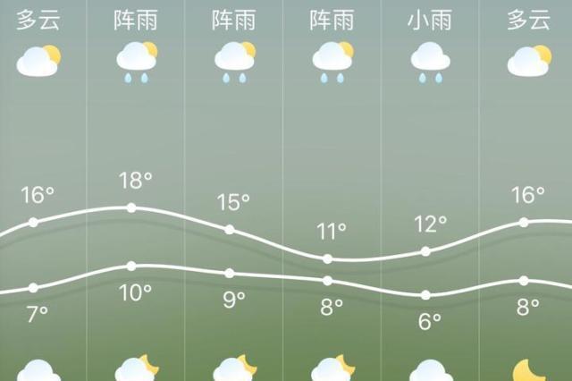 杭州周六晴周日雨 快收好这份踏春时的穿衣指南