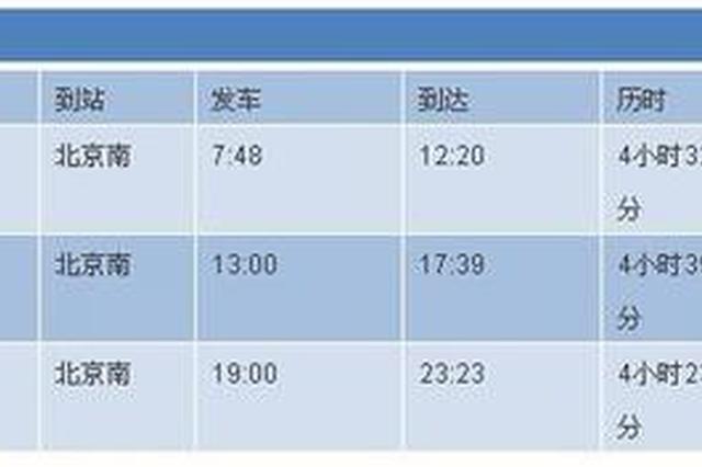 复兴号将首次从杭州始发 到北京最快4小时23分