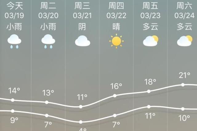 新一波冷空气开始影响浙江 全省或将降温8℃