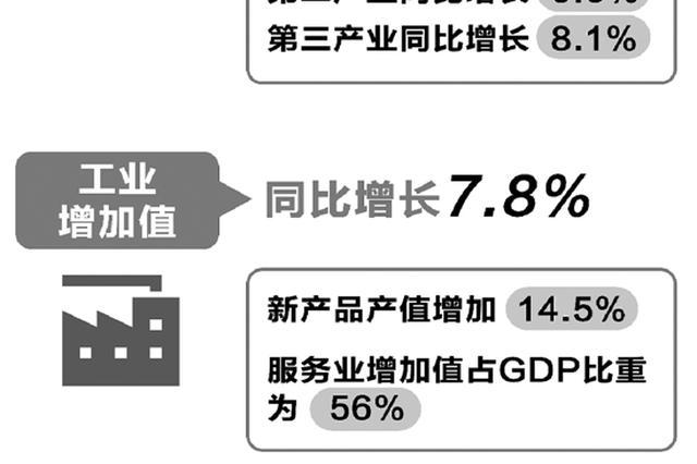 浙江经济开门红首季同比增长7.4% 进出口快速增长(图)