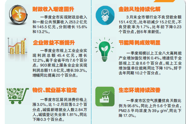 温州一季度GDP增速跑赢杭甬 解码经济亮点