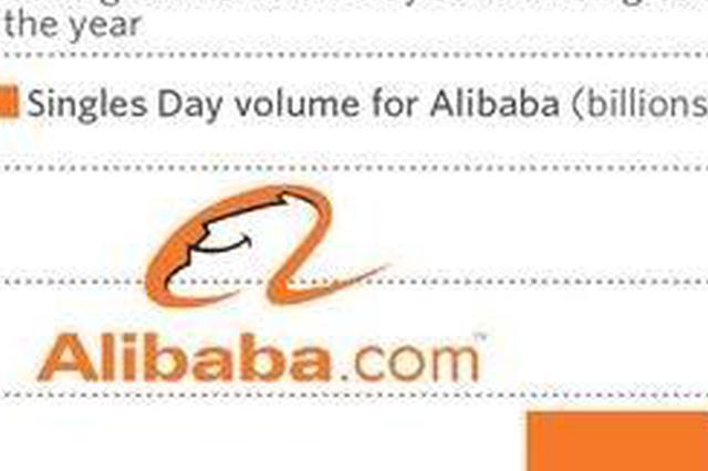 阿里巴巴交出靓丽财报2502亿 创下IPO以来最高增速