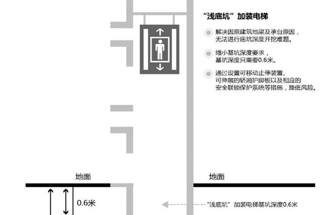 全国首批浅底坑加装电梯在杭正式启用 基坑深度0.6米
