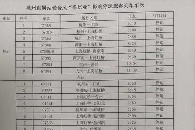 受台风温比亚影响 8月17日铁路杭州站停运137趟列车