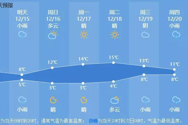 气温缓慢回升中 一直到下周四杭州都会是晴天