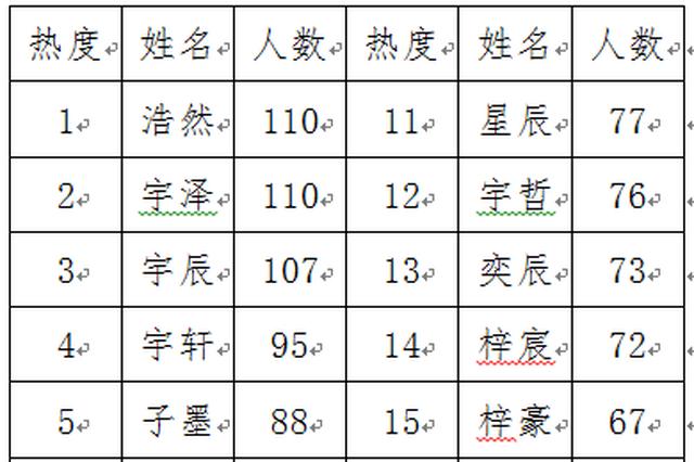 2018年杭州新生儿名字热度榜集 取名浩然的男宝最多