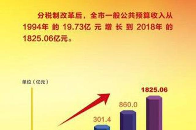 杭州财政白皮书出炉 近一年支出75%用于民生
