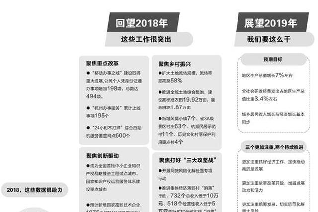杭州市十三届人大四次会议开幕 2019年杭州要献好礼