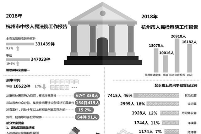 2018年杭州互联网法院法官人均结案905件 居全省第一
