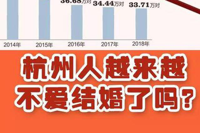 杭州结婚登记量下降 杭州妈妈一说3个字儿子就翻脸