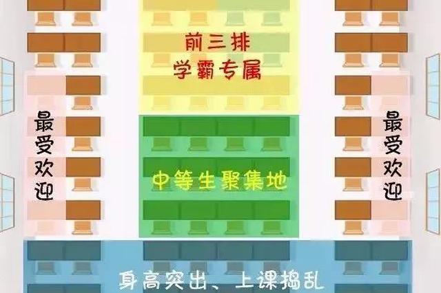 新学期最新座位调查 杭州很多学?#33489;?#32780;坐在最后一排