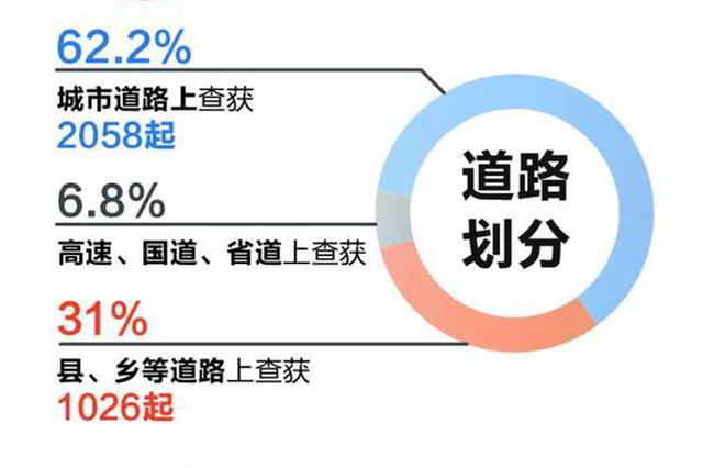去年杭州查获醉驾3307起 初中及以下学历人群超一半