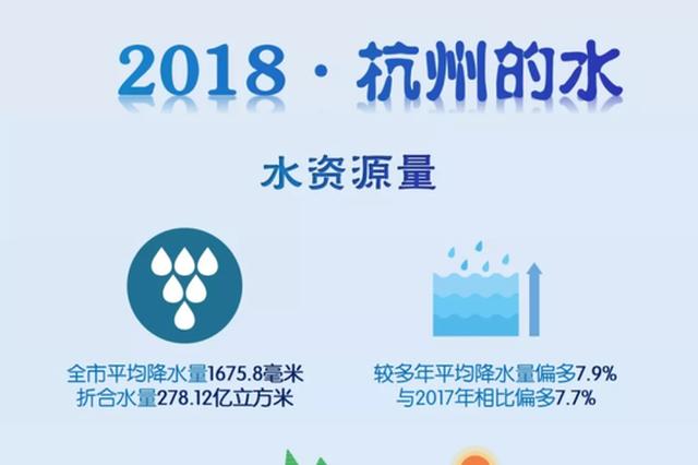 杭州水资源大数据:去年的雨等于送给杭州1986个西湖