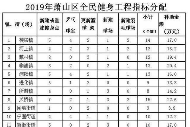 杭州萧山将新建26个篮球场18个羽毛球场127个健身点
