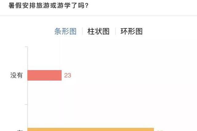 杭州人均养娃消费全国第二 家长:暑假光培训班就2万