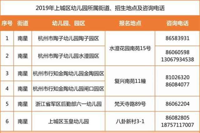 杭州上城区教育局公布2019年幼儿园招生办法(图)