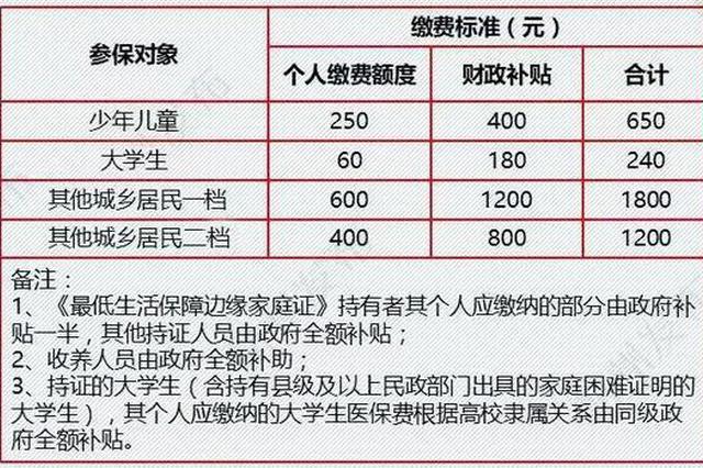 好消息 大病保险报销比例提高至60% 杭州有调整吗