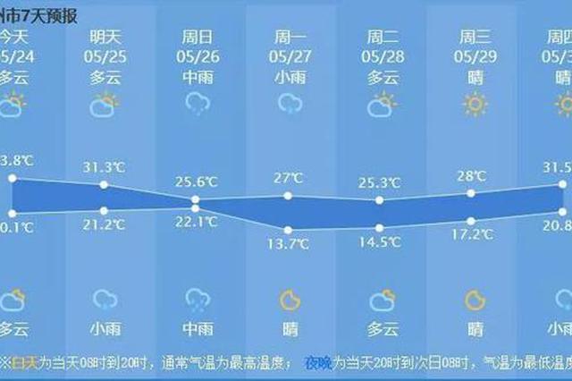 昨天杭州预计是今年以来最热一天 大风大雨正在路上