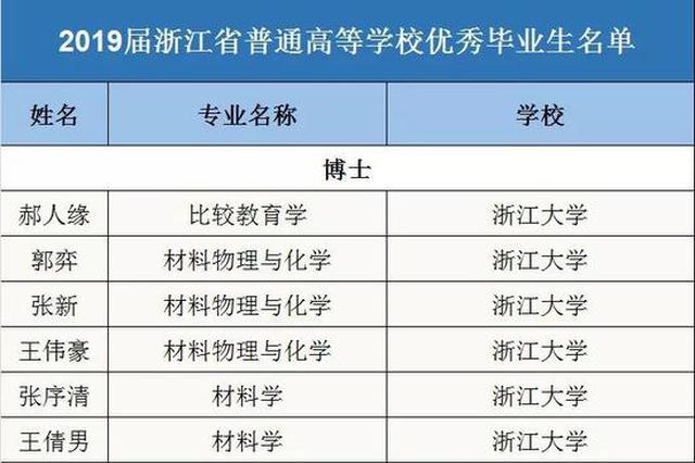 一共11388名 浙江省普通高等学校优秀毕业生名单出炉