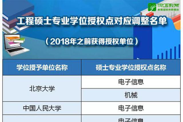工程硕士博士学位授权点调整名单公布 浙高校有哪些