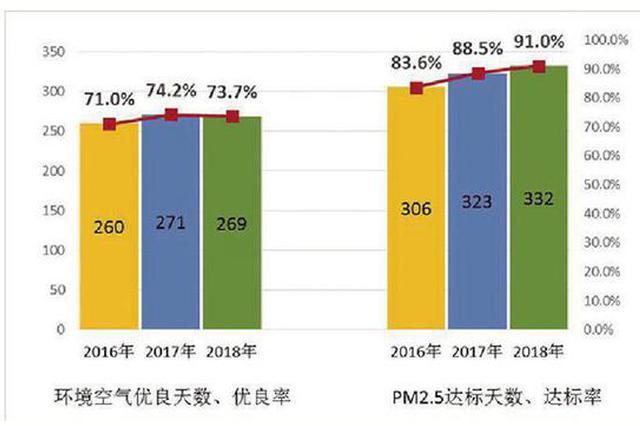 2018年杭州市区空气优良天数269天 建德空气质量最好