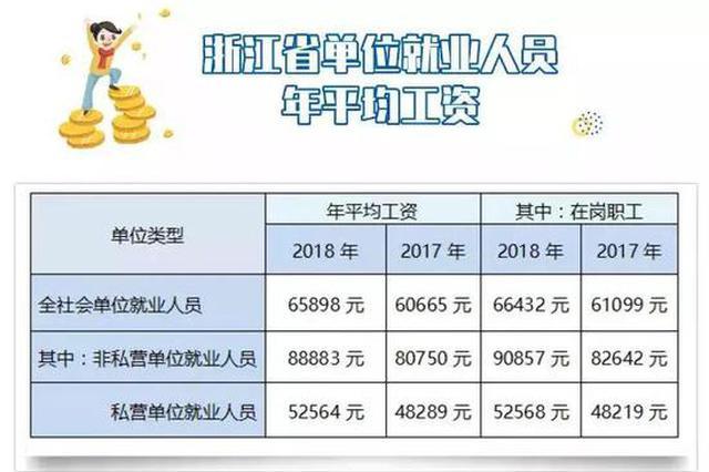 2018年杭州市全社会单位在岗职工年平均工资出炉