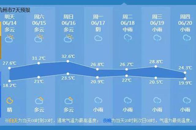 杭州梅雨季开启这个周末有点热 下周又有雨水要来