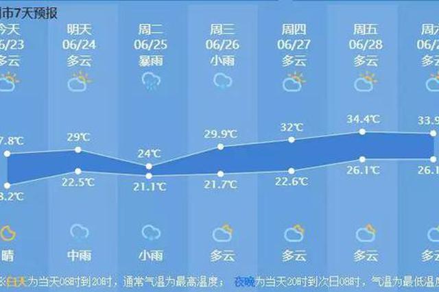好天气倒计时 杭州本周又有暴雨接着又要30℃