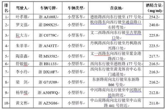 杭州交警局开展5大曝光行动 今年已有44人被终生禁驾