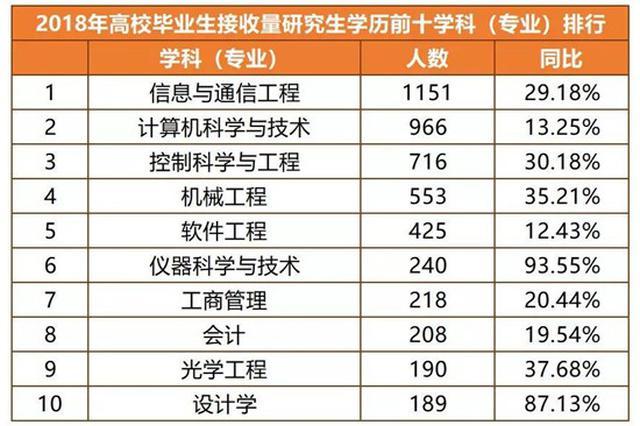 最新高校毕业生就业情况:杭州这个岗位最缺人