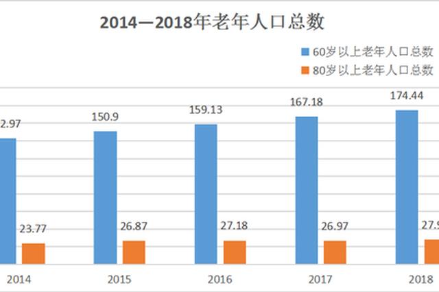 杭州60岁以上老人超174万人 人口高龄化趋势明显