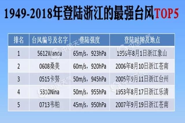 利奇马正逼近杭州 临安天目山顶已遭遇12级大风