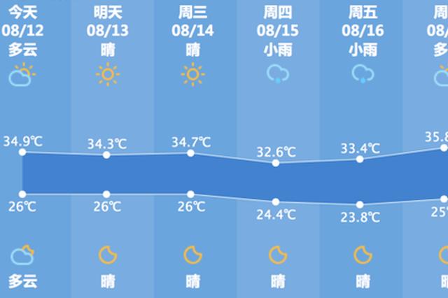 杭州今天重回35℃高温天 台风利奇马逐渐远离