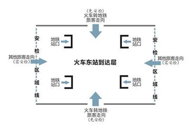 杭州火车东站下高铁转地铁 10月起有望免安检