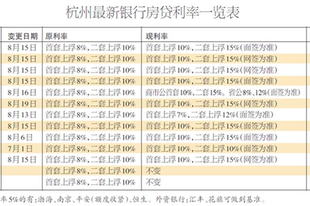 杭四大行昨天带头上浮房贷利率 首套房贷基准上浮10%