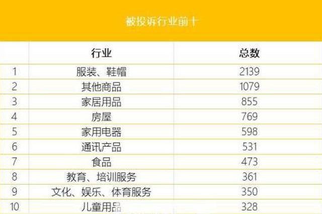 杭州公布消费领域重灾区 奢侈品大牌和东方航空上榜