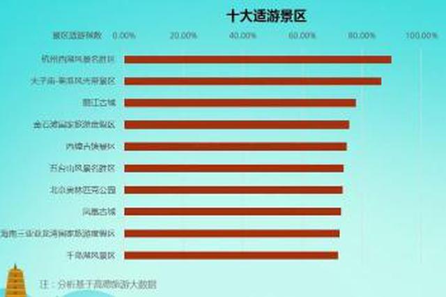 中国主要旅游景区分析报告:西湖是全国最适游景区
