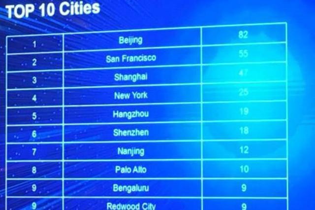 全球独角兽城市胡润榜发布 杭州19家独角兽排全球第5