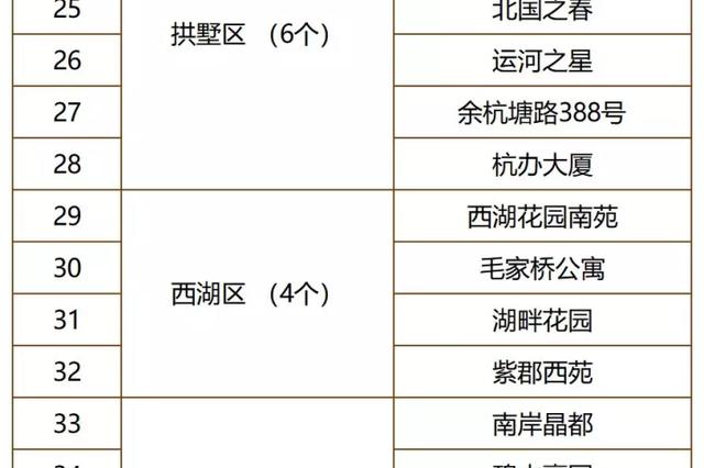 利好 杭州计划60个小区明年率先降水费 提水质