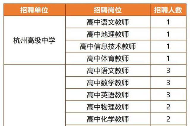 杭州又一批事业单位发布招聘信息 共计要招589人