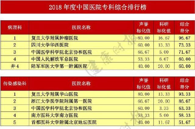 最新 全国医院专科排名公布 杭州这些医院上榜