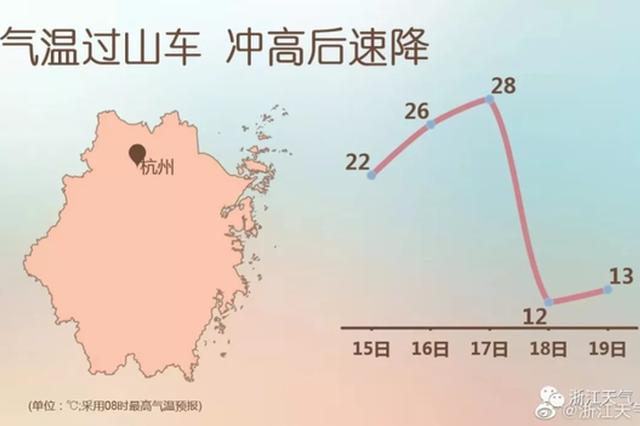 周末逼近30℃周一立减16℃ 杭州秋日气温玩穿越