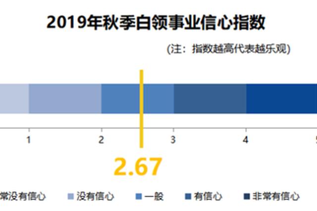 杭州白领一族近7成因薪酬跳槽 近半有副业刚需